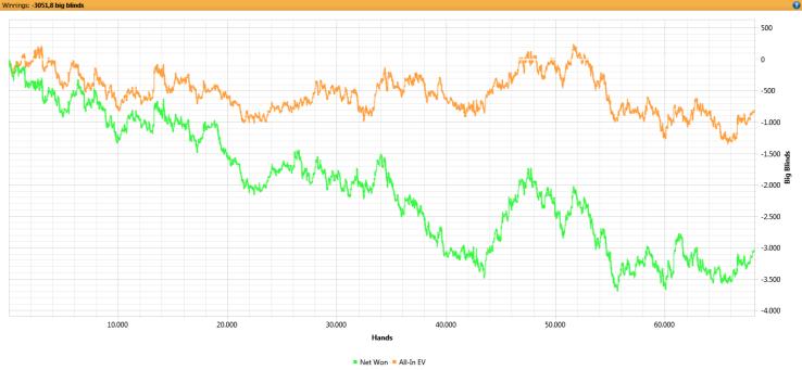 En esta gráfica es la primera donde se puede apreciar lo que es la varianza en el poker. Debería haber perdido nueve cajas, pero perdí unas treinta